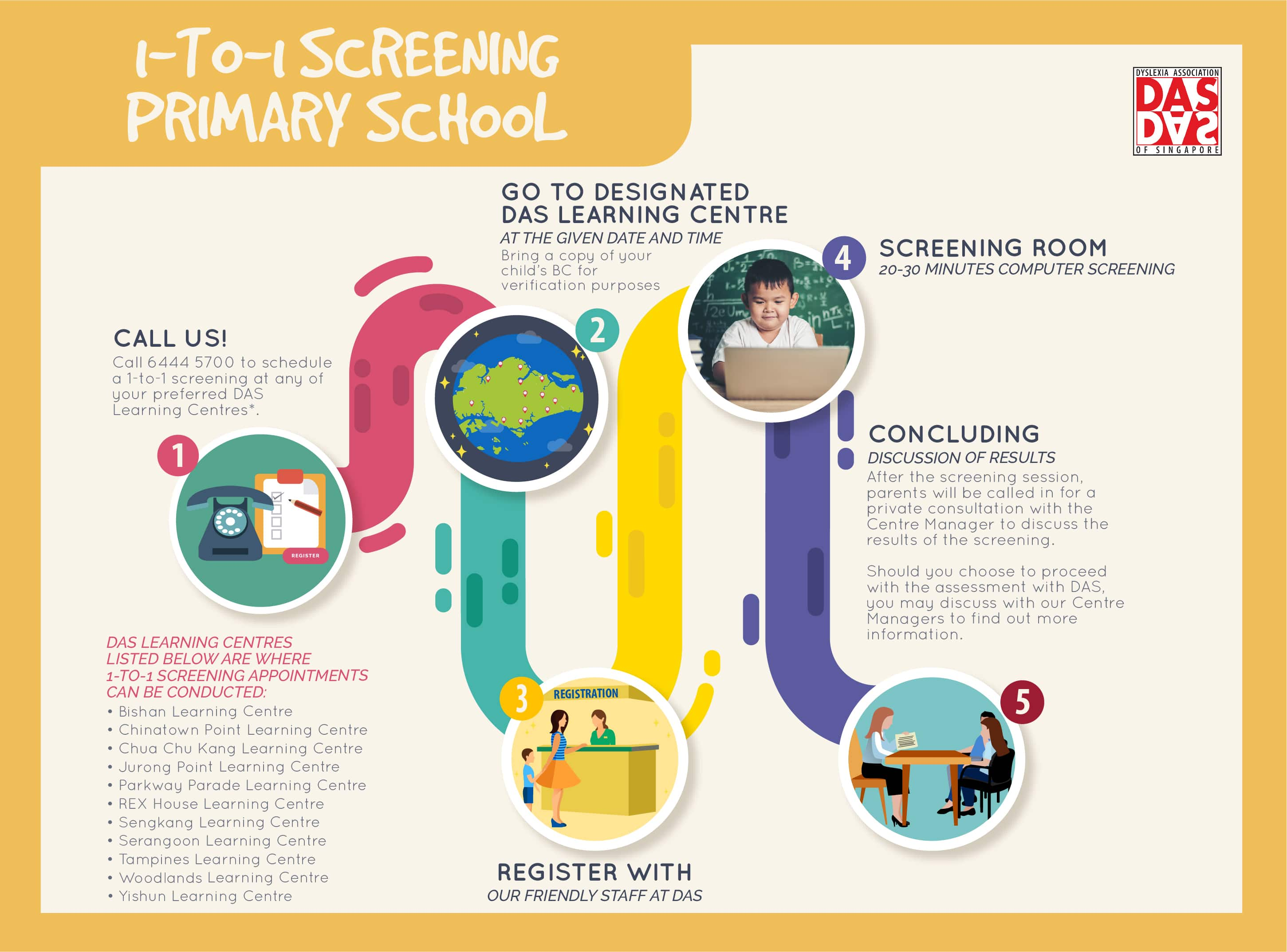 1 to 1 screening process 03 primary min